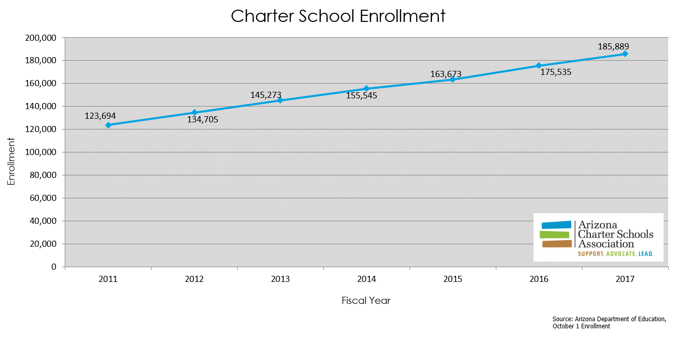 Understanding Charter Schools   Arizona Charter Schools