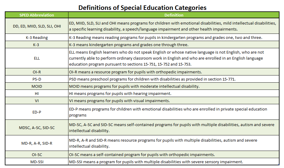 Special Ed Disability Programs >> Special Education Simplified Sped Series Part Iiarizona