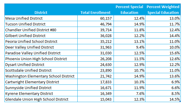 Special Education Student Enrollment Patterns – SPED Series